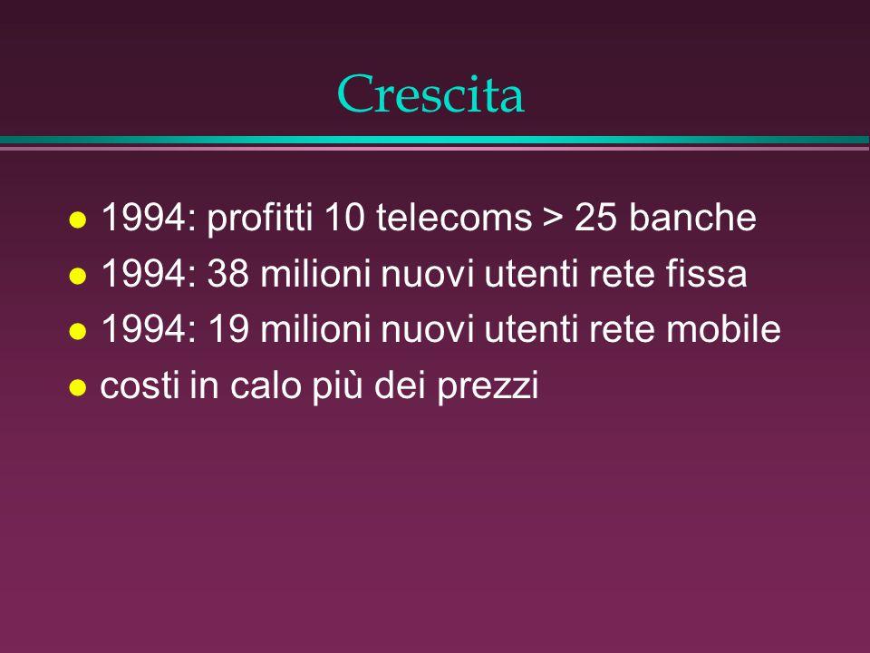 Crescita l 1994: profitti 10 telecoms > 25 banche l 1994: 38 milioni nuovi utenti rete fissa l 1994: 19 milioni nuovi utenti rete mobile l costi in calo più dei prezzi
