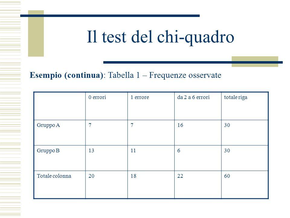 Il test del chi-quadro Esempio (continua): Tabella 1 – Frequenze osservate 0 errori1 erroreda 2 a 6 erroritotale riga Gruppo A771630 Gruppo B1311630 T