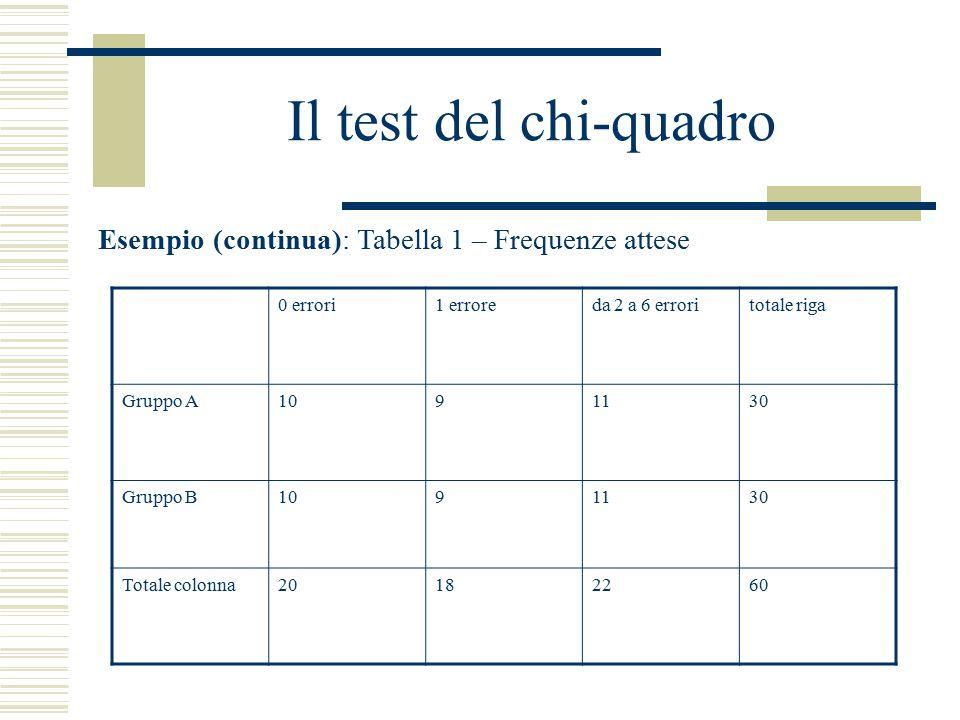 Il test del chi-quadro Esempio (continua): Tabella 1 – Frequenze attese 0 errori1 erroreda 2 a 6 erroritotale riga Gruppo A1091130 Gruppo B1091130 Tot