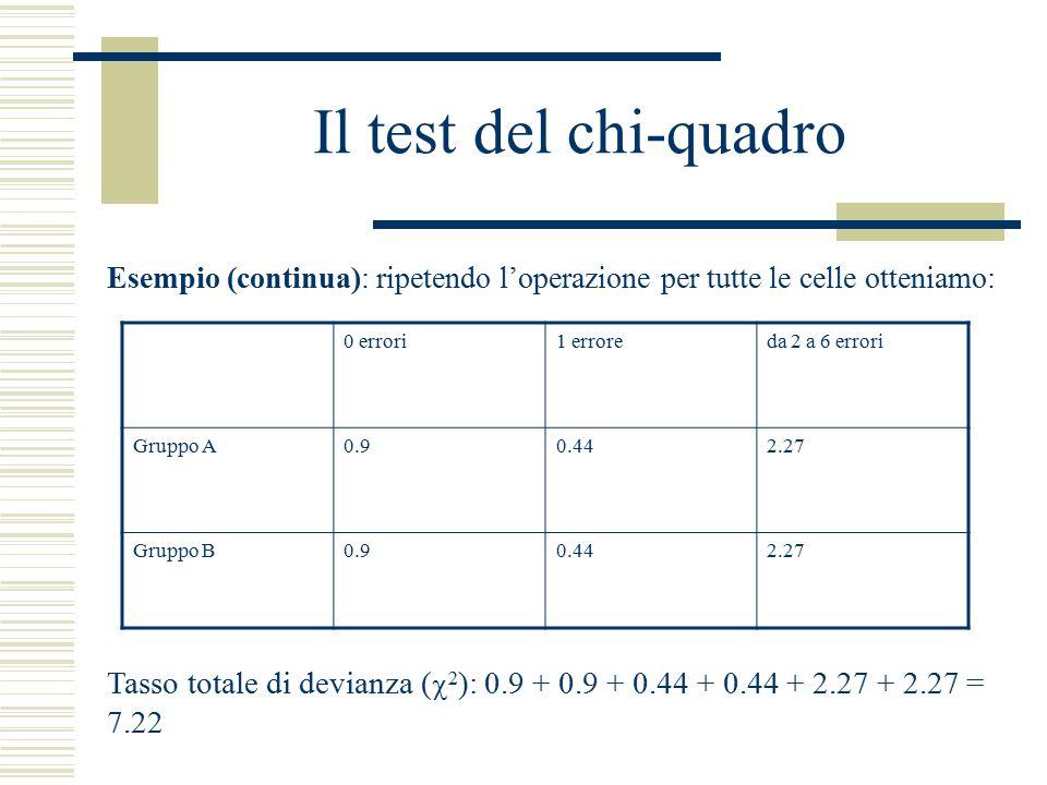 Il test del chi-quadro Esempio (continua): ripetendo l'operazione per tutte le celle otteniamo: 0 errori1 erroreda 2 a 6 errori Gruppo A0.90.442.27 Gruppo B0.90.442.27 Tasso totale di devianza (  2 ): 0.9 + 0.9 + 0.44 + 0.44 + 2.27 + 2.27 = 7.22