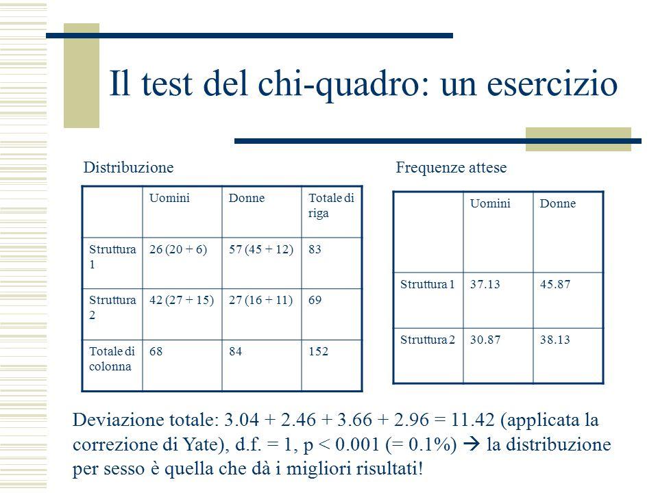 Il test del chi-quadro: un esercizio UominiDonneTotale di riga Struttura 1 26 (20 + 6)57 (45 + 12)83 Struttura 2 42 (27 + 15)27 (16 + 11)69 Totale di colonna 6884152 UominiDonne Struttura 137.1345.87 Struttura 230.8738.13 Deviazione totale: 3.04 + 2.46 + 3.66 + 2.96 = 11.42 (applicata la correzione di Yate), d.f.