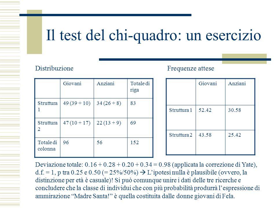 Il test del chi-quadro: un esercizio GiovaniAnzianiTotale di riga Struttura 1 49 (39 + 10)34 (26 + 8)83 Struttura 2 47 (10 + 17)22 (13 + 9)69 Totale di colonna 9656152 GiovaniAnziani Struttura 152.4230.58 Struttura 243.5825.42 Deviazione totale: 0.16 + 0.28 + 0.20 + 0.34 = 0.98 (applicata la correzione di Yate), d.f.