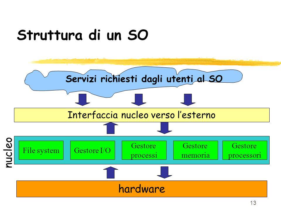 13 Struttura di un SO Interfaccia nucleo verso l'esterno hardware File systemGestore I/O Gestore processi Gestore memoria Gestore processori Servizi richiesti dagli utenti al SO nucleo