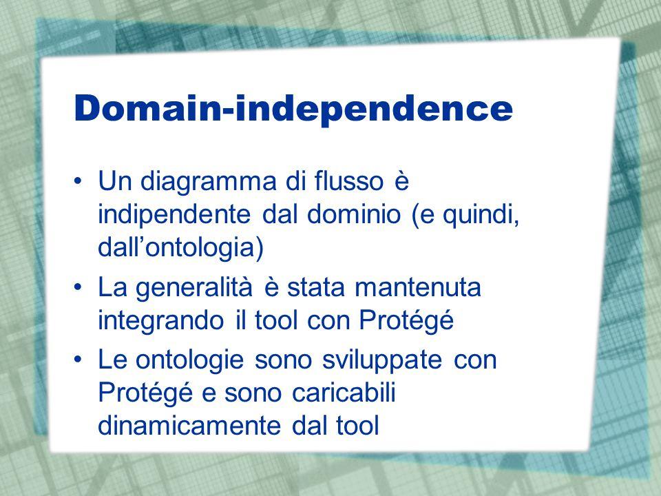 Domain-independence Un diagramma di flusso è indipendente dal dominio (e quindi, dall'ontologia) La generalità è stata mantenuta integrando il tool co