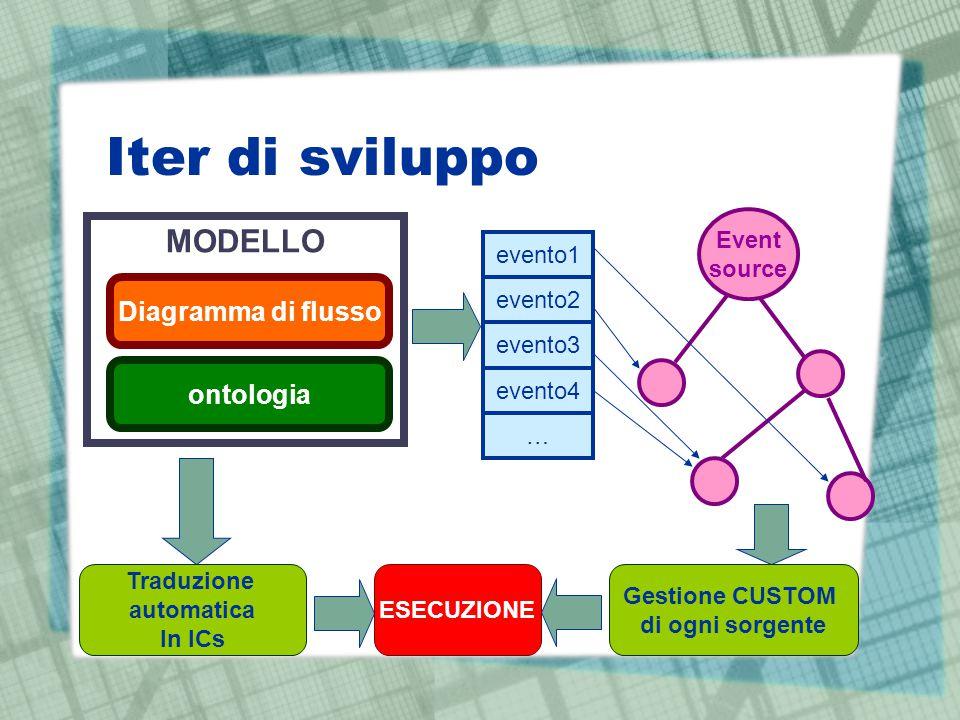 Iter di sviluppo MODELLO Diagramma di flusso ontologia Event source evento1 evento2 evento3 evento4 … Gestione CUSTOM di ogni sorgente Traduzione auto