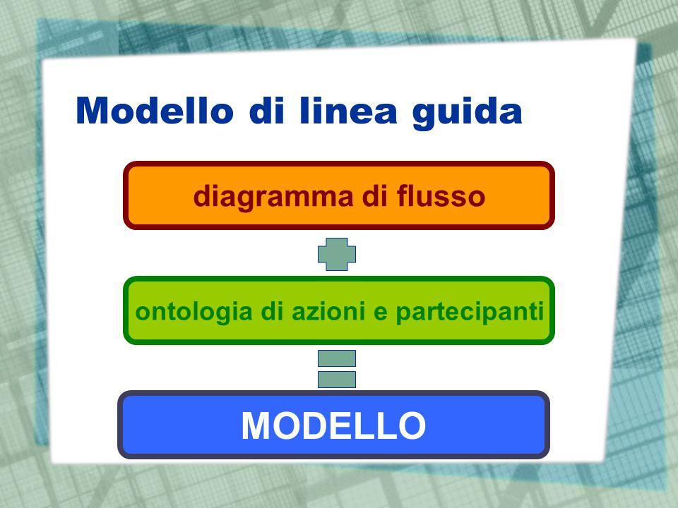 Modello di linea guida diagramma di flusso ontologia di azioni e partecipanti MODELLO