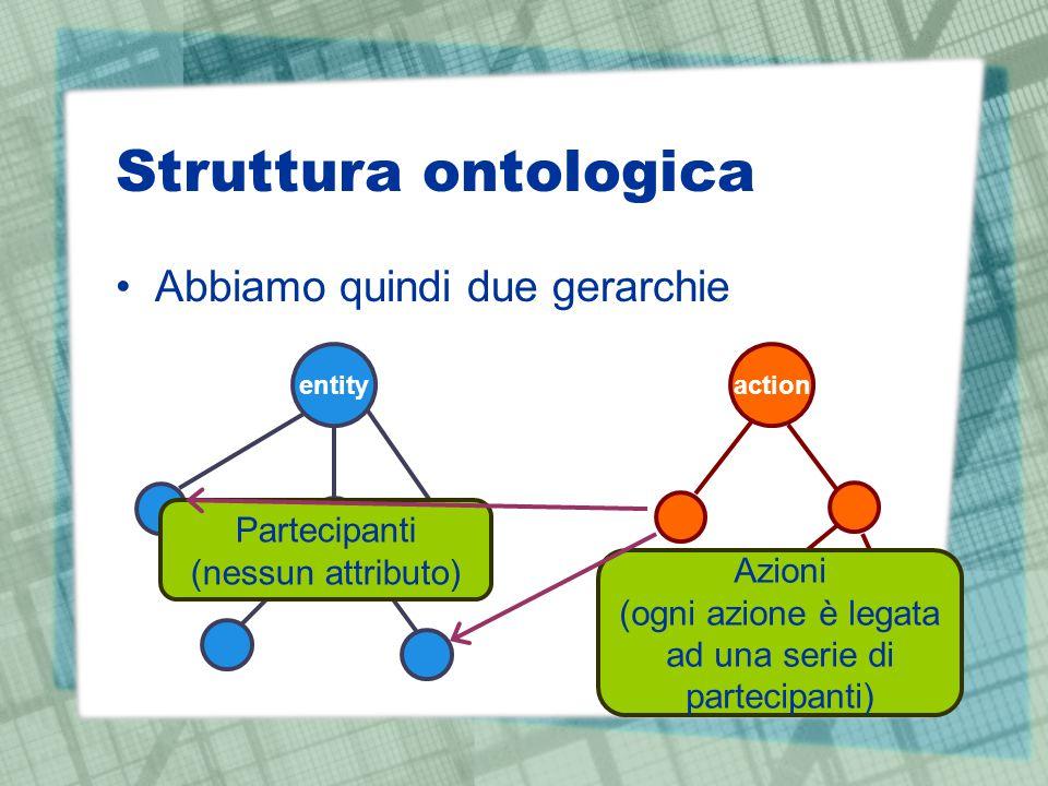 Struttura ontologica Abbiamo quindi due gerarchie entityaction Partecipanti (nessun attributo) Azioni (ogni azione è legata ad una serie di partecipan