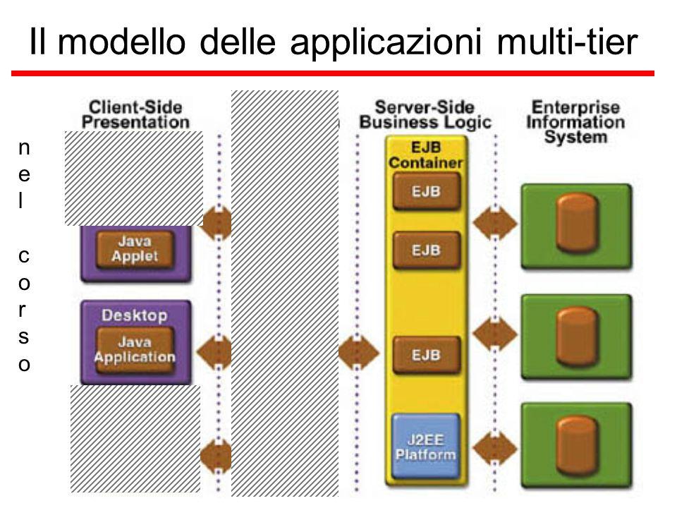 Il modello delle applicazioni multi-tier nelcorsonelcorso