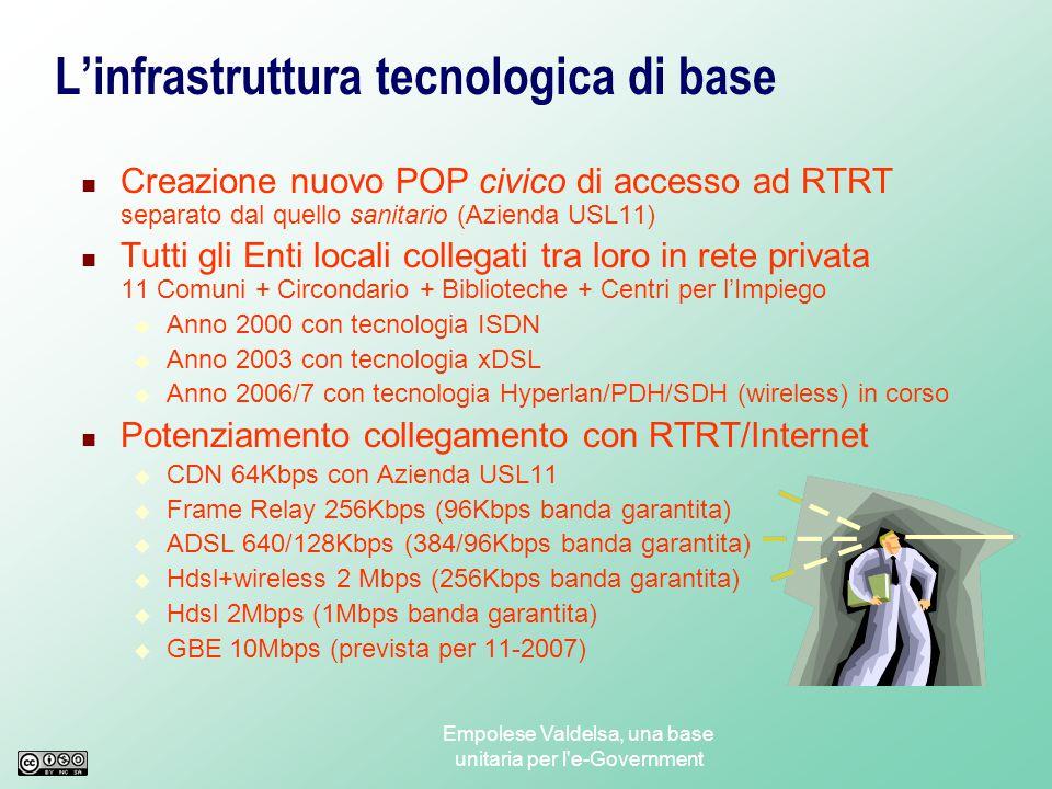 Empolese Valdelsa, una base unitaria per l e-Government L'infrastruttura tecnologica di base Creazione nuovo POP civico di accesso ad RTRT separato dal quello sanitario (Azienda USL11) Tutti gli Enti locali collegati tra loro in rete privata 11 Comuni + Circondario + Biblioteche + Centri per l'Impiego  Anno 2000 con tecnologia ISDN  Anno 2003 con tecnologia xDSL  Anno 2006/7 con tecnologia Hyperlan/PDH/SDH (wireless) in corso Potenziamento collegamento con RTRT/Internet  CDN 64Kbps con Azienda USL11  Frame Relay 256Kbps (96Kbps banda garantita)  ADSL 640/128Kbps (384/96Kbps banda garantita)  Hdsl+wireless 2 Mbps (256Kbps banda garantita)  Hdsl 2Mbps (1Mbps banda garantita)  GBE 10Mbps (prevista per 11-2007)