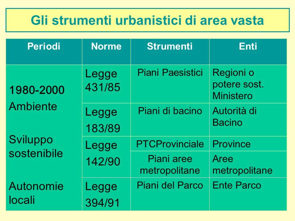 Gli strumenti urbanistici di area vasta PeriodiNormeStrumentiEnti 1980-2000 Ambiente Sviluppo sostenibile Autonomie locali Legge 431/85 Piani Paesisti