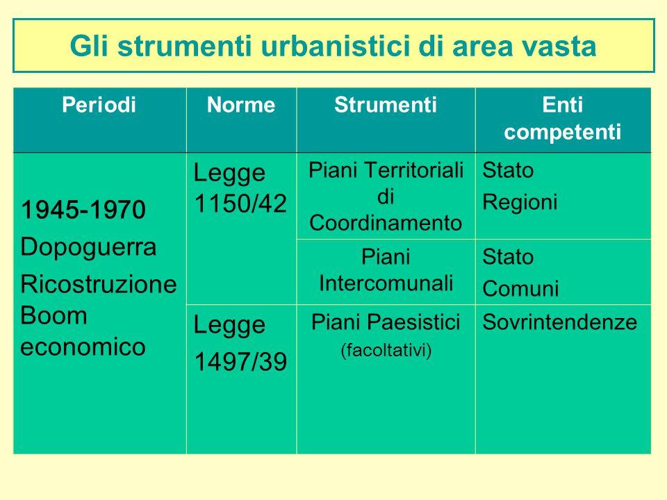 Gli strumenti urbanistici di area vasta PeriodiNormeStrumentiEnti competenti 1945-1970 Dopoguerra Ricostruzione Boom economico Legge 1150/42 Piani Ter
