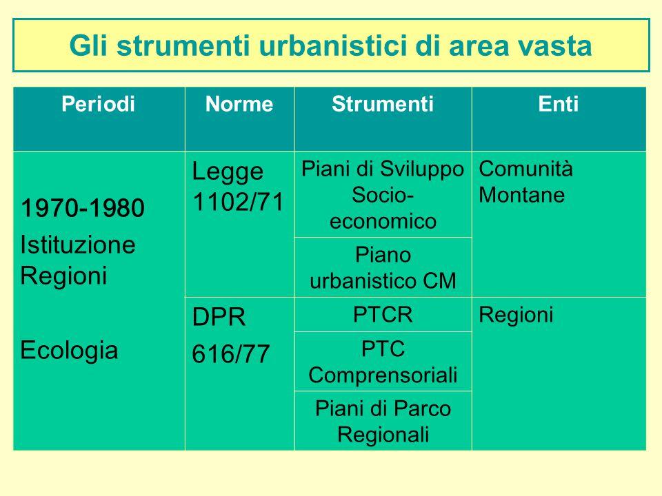 Gli strumenti urbanistici di area vasta PeriodiNormeStrumentiEnti 1970-1980 Istituzione Regioni Ecologia Legge 1102/71 Piani di Sviluppo Socio- econom