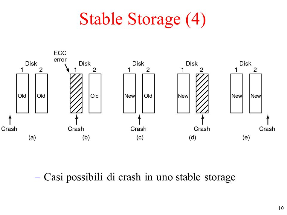 10 Stable Storage (4) –Casi possibili di crash in uno stable storage