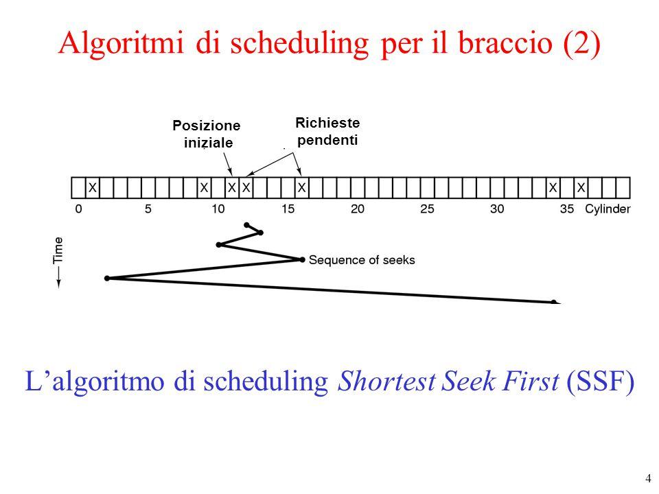 5 Algoritmi di scheduling per il braccio (3) L'algoritmo di scheduling dell'ascensore Posizione iniziale