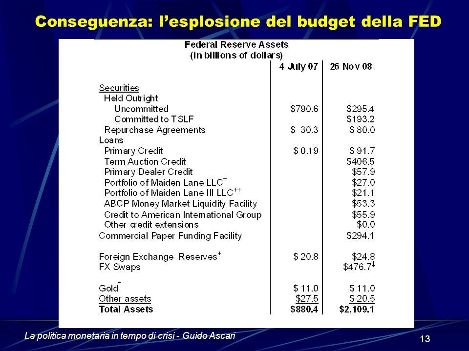 La politica monetaria in tempo di crisi - Guido Ascari 13 Conseguenza: l'esplosione del budget della FED