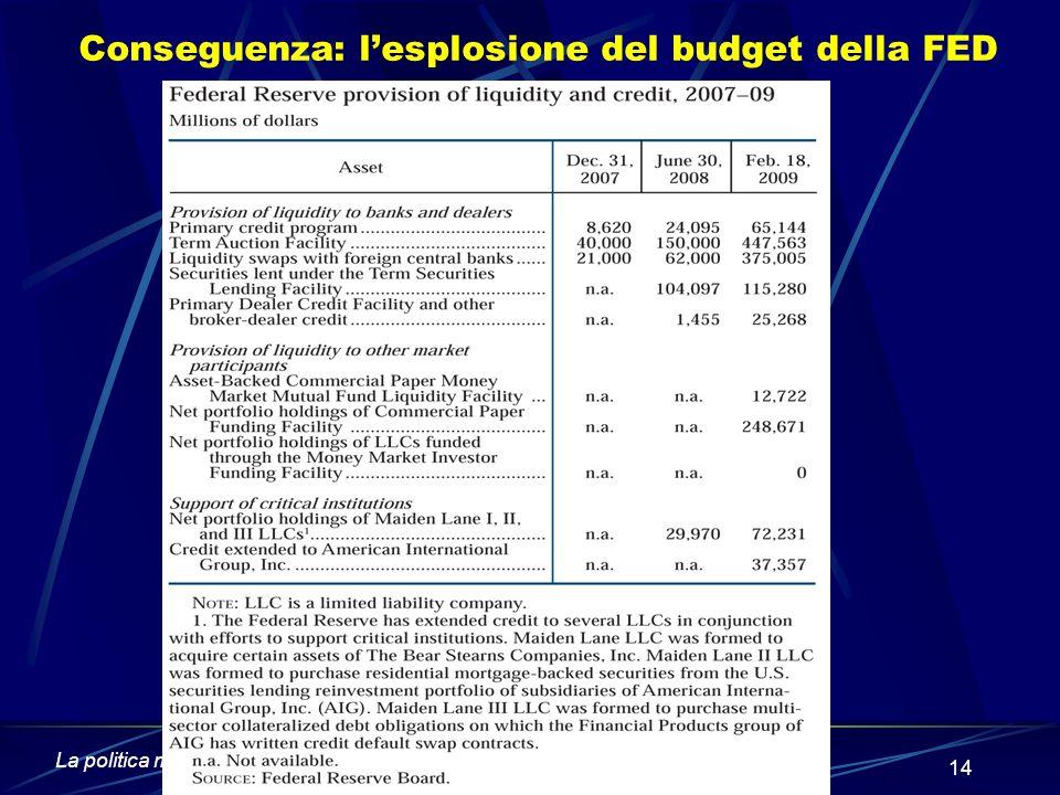 La politica monetaria in tempo di crisi - Guido Ascari 14 Conseguenza: l'esplosione del budget della FED