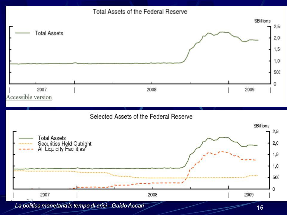 La politica monetaria in tempo di crisi - Guido Ascari 15