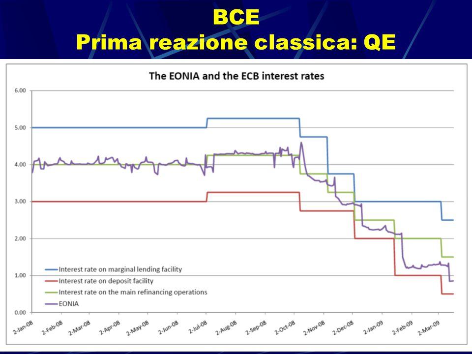 La politica monetaria in tempo di crisi - Guido Ascari 19 BCE Prima reazione classica: QE