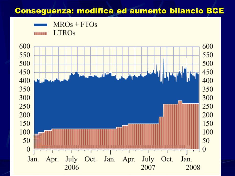 La politica monetaria in tempo di crisi - Guido Ascari 22 Conseguenza: modifica ed aumento bilancio BCE