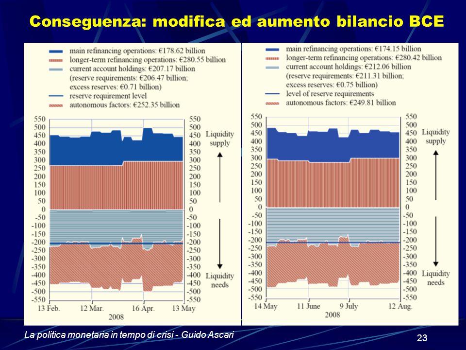 La politica monetaria in tempo di crisi - Guido Ascari 23 Conseguenza: modifica ed aumento bilancio BCE