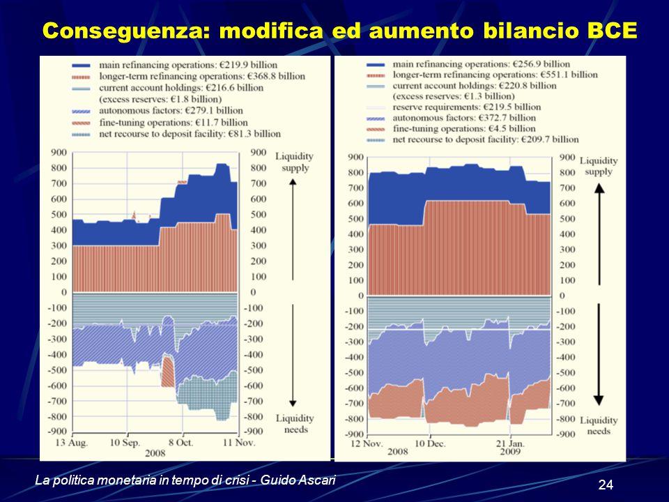 La politica monetaria in tempo di crisi - Guido Ascari 24 Conseguenza: modifica ed aumento bilancio BCE