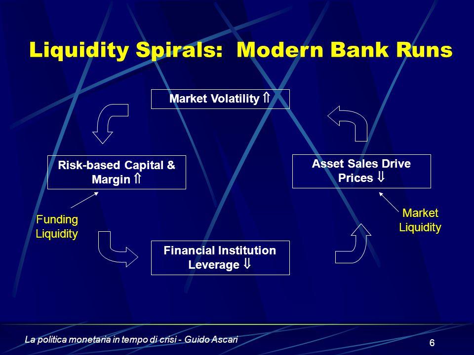 La politica monetaria in tempo di crisi - Guido Ascari 6 Market Volatility  Risk-based Capital & Margin  Financial Institution Leverage  Asset Sales Drive Prices  Market Liquidity Funding Liquidity Liquidity Spirals: Modern Bank Runs