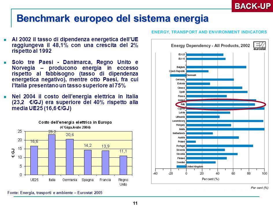 11 Benchmark europeo del sistema energia Al 2002 il tasso di dipendenza energetica dell'UE raggiungeva il 48,1% con una crescita del 2% rispetto al 1992 Solo tre Paesi - Danimarca, Regno Unito e Norvegia – producono energia in eccesso rispetto al fabbisogno (tasso di dipendenza energetica negativo), mentre otto Paesi, fra cui l'Italia presentano un tasso superiore al 75% Nel 2004 il costo dell'energia elettrica in Italia (23,2 €/GJ) era superiore del 40% rispetto alla media UE25 (16,6 €/GJ) Fonte: Energia, trasporti e ambiente – Eurostat 2005BACK-UP