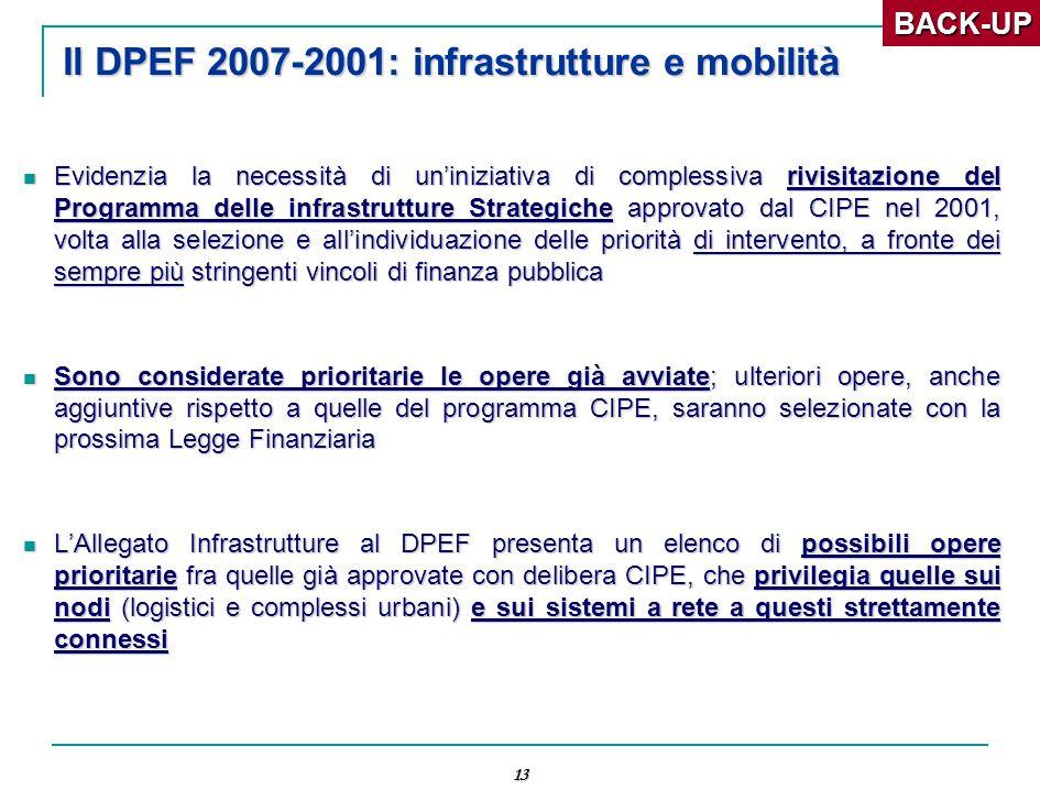 13 Il DPEF 2007-2001: infrastrutture e mobilità Evidenzia la necessità di un'iniziativa di complessiva rivisitazione del Programma delle infrastrutture Strategiche approvato dal CIPE nel 2001, volta alla selezione e all'individuazione delle priorità di intervento, a fronte dei sempre più stringenti vincoli di finanza pubblica Evidenzia la necessità di un'iniziativa di complessiva rivisitazione del Programma delle infrastrutture Strategiche approvato dal CIPE nel 2001, volta alla selezione e all'individuazione delle priorità di intervento, a fronte dei sempre più stringenti vincoli di finanza pubblica Sono considerate prioritarie le opere già avviate; ulteriori opere, anche aggiuntive rispetto a quelle del programma CIPE, saranno selezionate con la prossima Legge Finanziaria Sono considerate prioritarie le opere già avviate; ulteriori opere, anche aggiuntive rispetto a quelle del programma CIPE, saranno selezionate con la prossima Legge Finanziaria L'Allegato Infrastrutture al DPEF presenta un elenco di possibili opere prioritarie fra quelle già approvate con delibera CIPE, che privilegia quelle sui nodi (logistici e complessi urbani) e sui sistemi a rete a questi strettamente connessi L'Allegato Infrastrutture al DPEF presenta un elenco di possibili opere prioritarie fra quelle già approvate con delibera CIPE, che privilegia quelle sui nodi (logistici e complessi urbani) e sui sistemi a rete a questi strettamente connessiBACK-UP