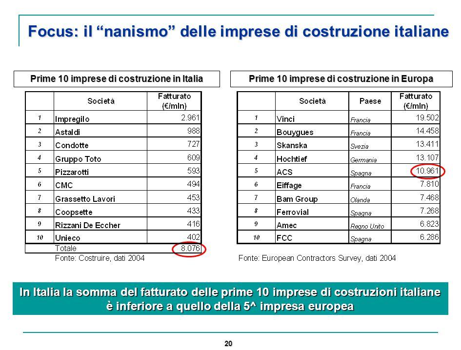 20 Focus: il nanismo delle imprese di costruzione italiane In Italia la somma del fatturato delle prime 10 imprese di costruzioni italiane è inferiore a quello della 5^ impresa europea Prime 10 imprese di costruzione in Italia Prime 10 imprese di costruzione in Europa