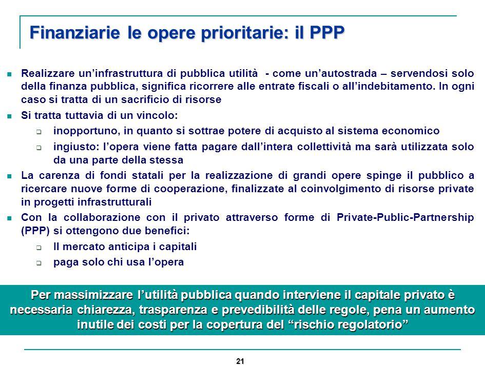21 Finanziarie le opere prioritarie: il PPP Realizzare un'infrastruttura di pubblica utilità - come un'autostrada – servendosi solo della finanza pubblica, significa ricorrere alle entrate fiscali o all'indebitamento.
