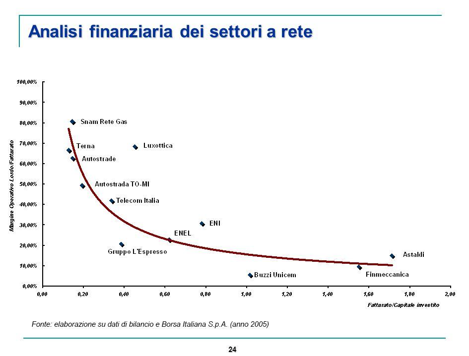 24 Analisi finanziaria dei settori a rete