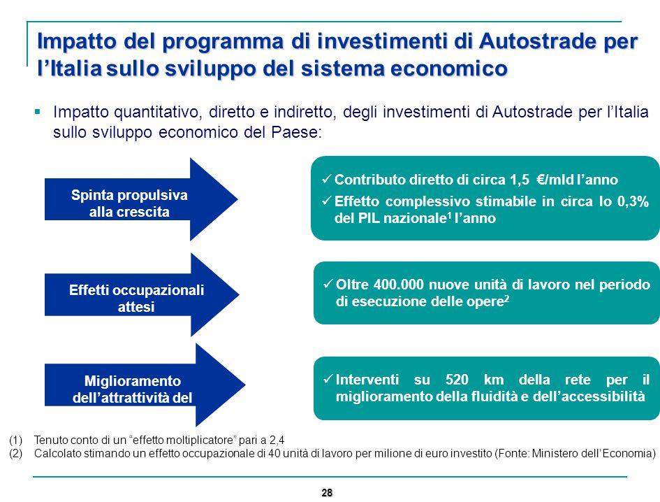 28 Impatto del programma di investimenti di Autostrade per l'Italia sullo sviluppo del sistema economico  Impatto quantitativo, diretto e indiretto, degli investimenti di Autostrade per l'Italia sullo sviluppo economico del Paese: Spinta propulsiva alla crescita Effetti occupazionali attesi Contributo diretto di circa 1,5 €/mld l'anno Effetto complessivo stimabile in circa lo 0,3% del PIL nazionale 1 l'anno Oltre 400.000 nuove unità di lavoro nel periodo di esecuzione delle opere 2 (1)Tenuto conto di un effetto moltiplicatore pari a 2,4 (2)Calcolato stimando un effetto occupazionale di 40 unità di lavoro per milione di euro investito (Fonte: Ministero dell'Economia) Miglioramento dell'attrattività del Paese Interventi su 520 km della rete per il miglioramento della fluidità e dell'accessibilità