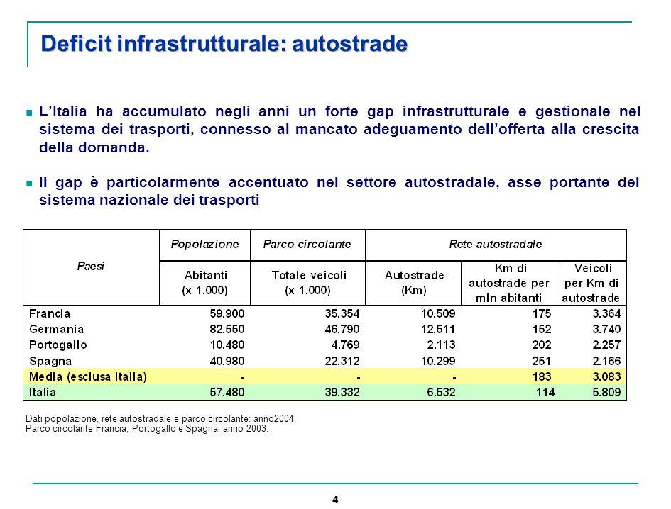 4 Deficit infrastrutturale: autostrade L'Italia ha accumulato negli anni un forte gap infrastrutturale e gestionale nel sistema dei trasporti, connesso al mancato adeguamento dell'offerta alla crescita della domanda.