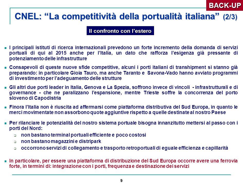 9 CNEL: La competitività della portualità italiana (2/3) I principali istituti di ricerca internazionali prevedono un forte incremento della domanda di servizi portuali di qui al 2015 anche per l'Italia, un dato che rafforza l'esigenza già pressante di potenziamento delle infrastrutture Consapevoli di queste nuove sfide competitive, alcuni i porti italiani di transhipment si stanno già preparando: in particolare Gioia Tauro, ma anche Taranto e Savona-Vado hanno avviato programmi di investimento per l'adeguamento delle strutture Gli altri due porti leader in Italia, Genova e La Spezia, soffrono invece di vincoli - infrastrutturali e di governance - che ne paralizzano l'espansione, mentre Trieste soffre la concorrenza del porto sloveno di Capodistria Finora l'Italia non è riuscita ad affermarsi come piattaforma distributiva del Sud Europa, in quanto le merci movimentate non assorbono quote aggiuntive rispetto a quelle destinate al nostro Paese Per rilanciare le potenzialità del nostro sistema portuale bisogna innanzitutto mettersi al passo con i porti del Nord:  non bastano terminal portuali efficiente e poco costosi  non bastano magazzini e distripark  occorrono servizi di collegamento e trasporto retroportuali di eguale efficienza e capillarità In particolare, per essere una piattaforma di distribuzione del Sud Europa occorre avere una ferrovia forte, in termini di: integrazione con i porti, frequenza e destinazione dei serviziBACK-UP Il confronto con l'estero