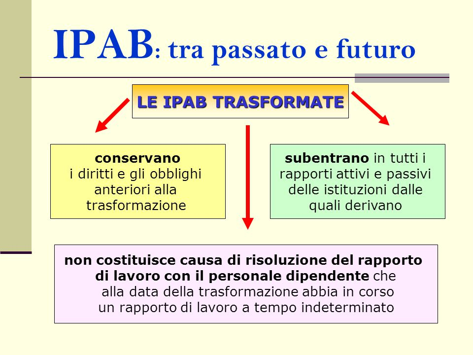 IPAB : tra passato e futuro LE IPAB TRASFORMATE conservano i diritti e gli obblighi anteriori alla trasformazione subentrano in tutti i rapporti attiv