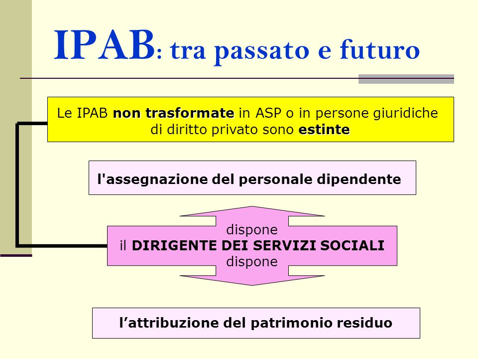 IPAB : tra passato e futuro non trasformate Le IPAB non trasformate in ASP o in persone giuridiche estinte di diritto privato sono estinte dispone il