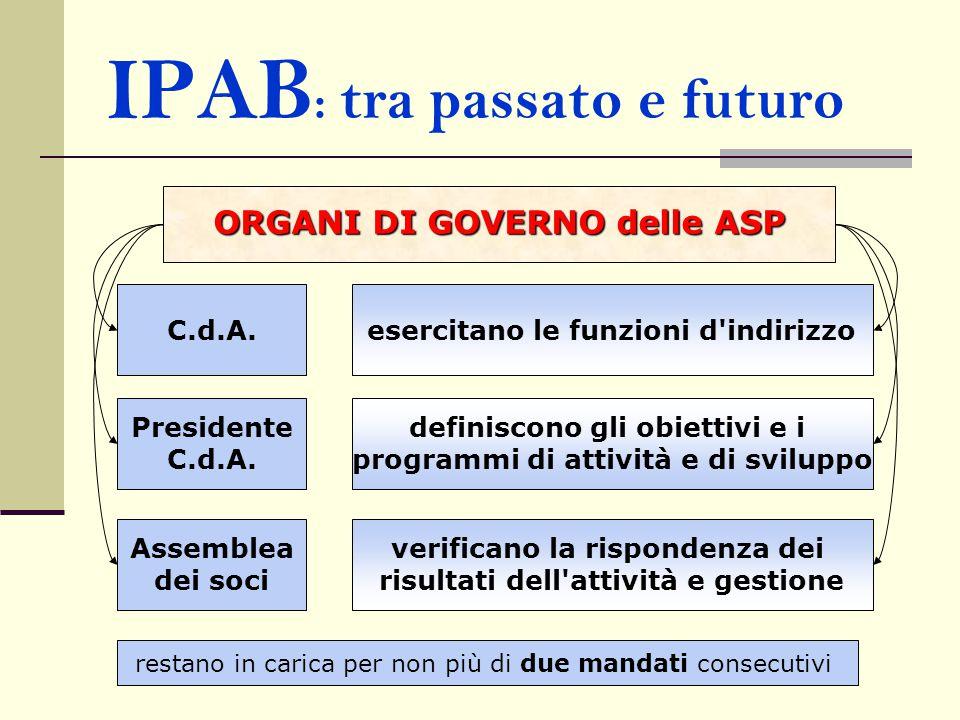 IPAB : tra passato e futuro ORGANI DI GOVERNO delle ASP C.d.A. Presidente C.d.A. Assemblea dei soci esercitano le funzioni d'indirizzo definiscono gli