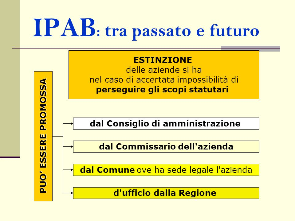 IPAB : tra passato e futuro ESTINZIONE delle aziende si ha nel caso di accertata impossibilità di perseguire gli scopi statutari PUO' ESSERE PROMOSSA