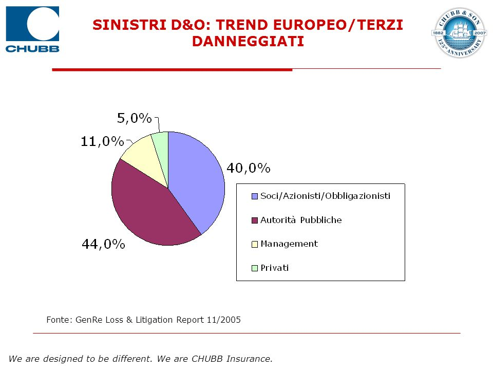 We are designed to be different. We are CHUBB Insurance. SINISTRI D&O: TREND EUROPEO/TERZI DANNEGGIATI Fonte: GenRe Loss & Litigation Report 11/2005