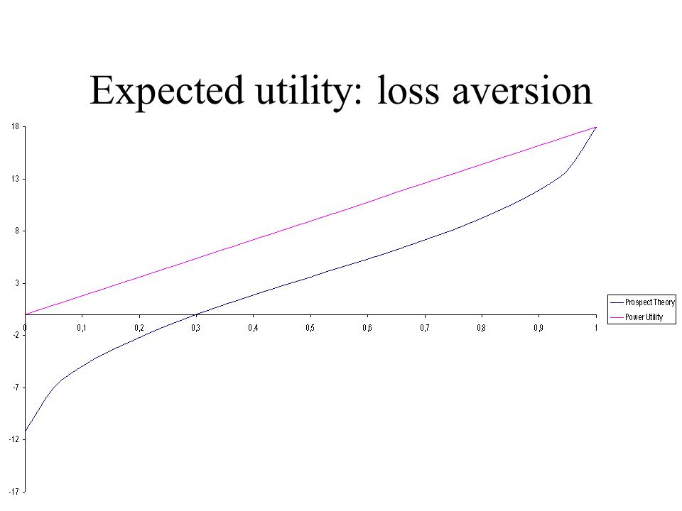 Expected utility: loss aversion