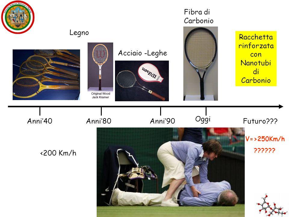 Anni'80Anni'90 Oggi Futuro??? Racchetta rinforzata con Nanotubi di Carbonio Legno Acciaio -Leghe Fibra di Carbonio <200 Km/h<230 Km/h Andy Roddick 246