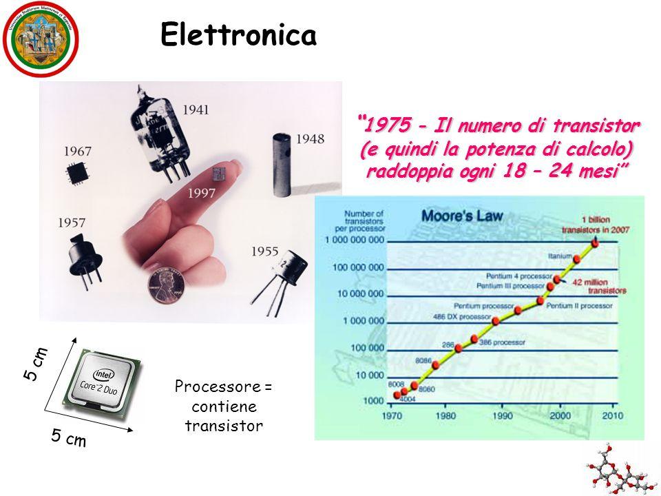 """"""" 1975 - Il numero di transistor (e quindi la potenza di calcolo) raddoppia ogni 18 – 24 mesi"""" 5 cm Processore = contiene transistor Elettronica"""