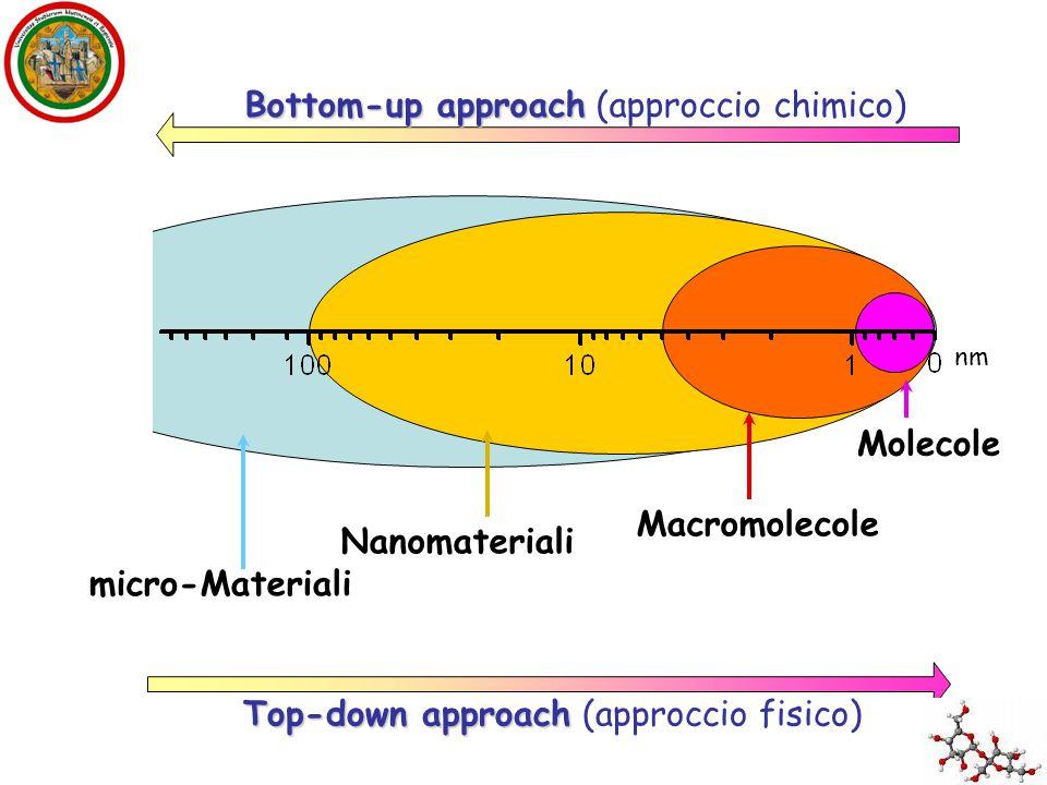 La natura vivente sta molto a cuore ai nanotecnologi.