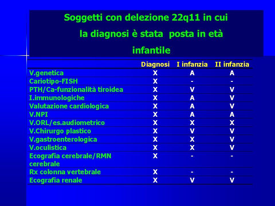 Soggetti con delezione 22q11 in cui la diagnosi è stata posta in età infantile