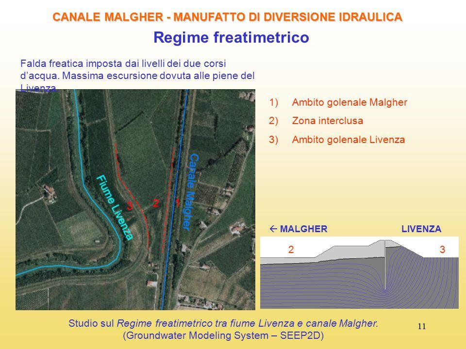 11 CANALE MALGHER - MANUFATTO DI DIVERSIONE IDRAULICA Regime freatimetrico Falda freatica imposta dai livelli dei due corsi d'acqua. Massima escursion