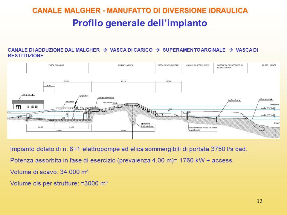 13 CANALE MALGHER - MANUFATTO DI DIVERSIONE IDRAULICA Profilo generale dell'impianto CANALE DI ADDUZIONE DAL MALGHER  VASCA DI CARICO  SUPERAMENTO A