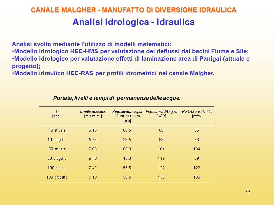 33 CANALE MALGHER - MANUFATTO DI DIVERSIONE IDRAULICA Analisi idrologica - idraulica Analisi svolta mediante l'utilizzo di modelli matematici: Modello