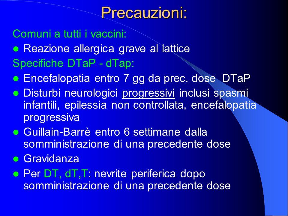 Precauzioni: Comuni a tutti i vaccini: Reazione allergica grave al lattice Specifiche DTaP - dTap: Encefalopatia entro 7 gg da prec. dose DTaP Disturb