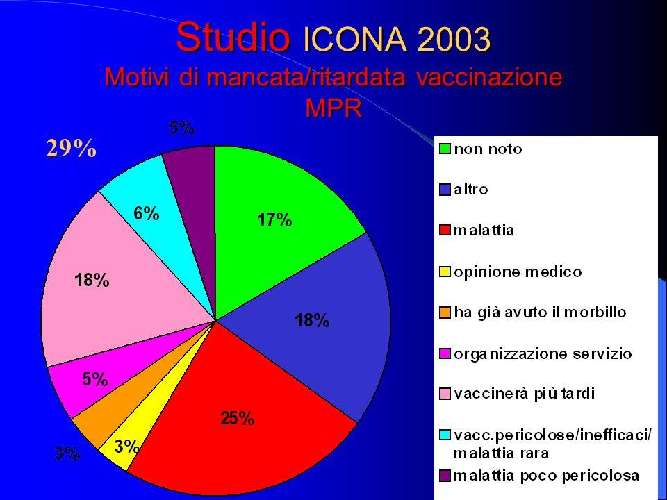 Studio ICONA 2003 Motivi di mancata/ritardata vaccinazione MPR 29%