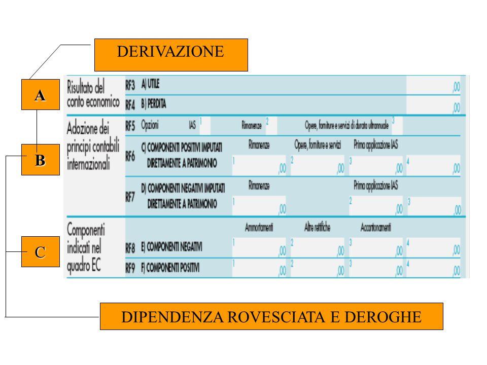 A B C DERIVAZIONE DIPENDENZA ROVESCIATA E DEROGHE